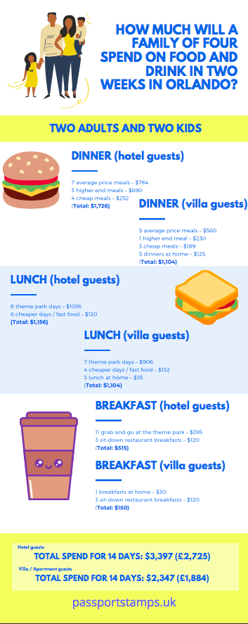 How much does it cost to go to Disney World? food and drink